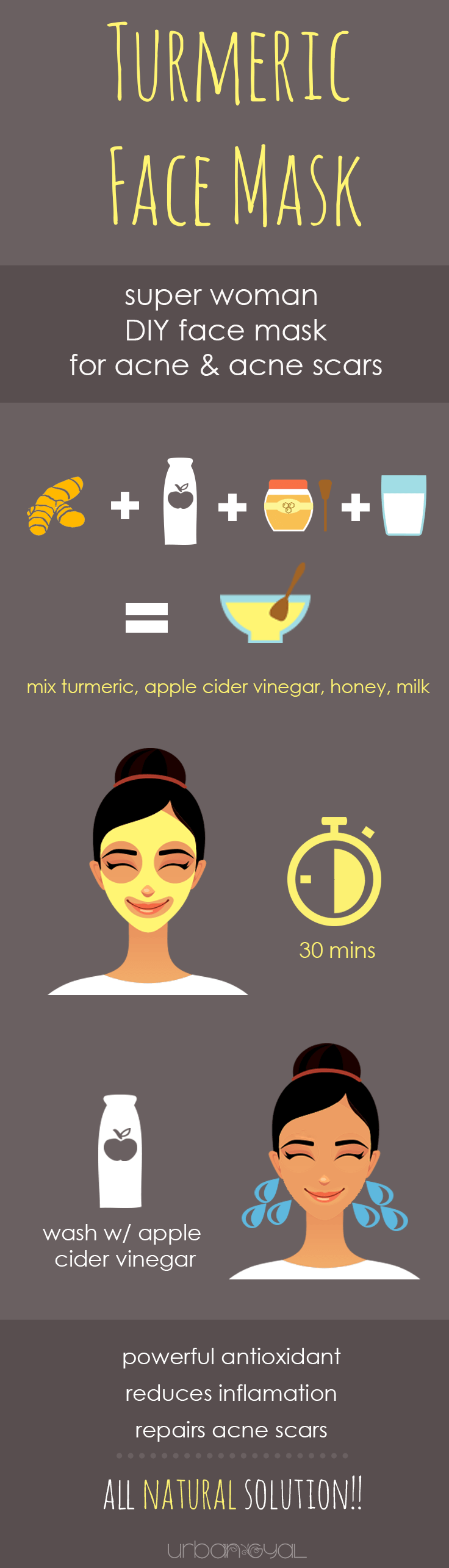 Turmeric Face Mask Infographic